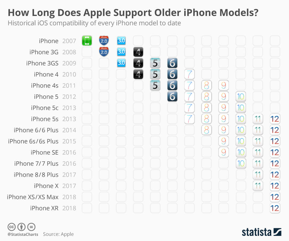iOS Compatibility To Every iPhone To Date