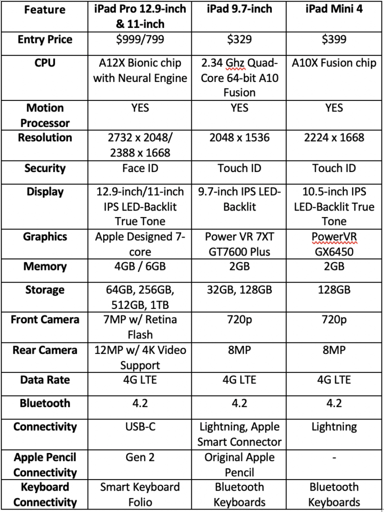 iPad Specifications Chart